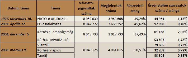 Nepszavazas_Ervenytelen_1997-2008_160830