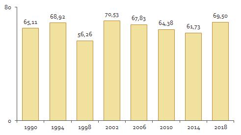 Részvételi arányok a parlamenti választásokon 1990-2018 (%)