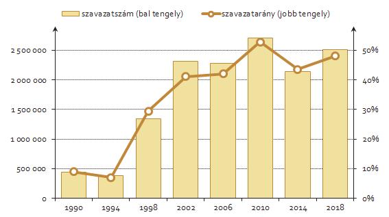 A Fidesz listás szavazatszáma és szavazataránya (levélszavazatok nélkül)